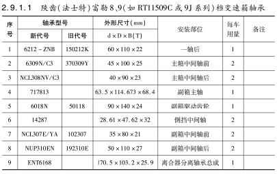 陕齿(法士特)富勒8、9(如RT11509C或9J系列)档变速箱轴承