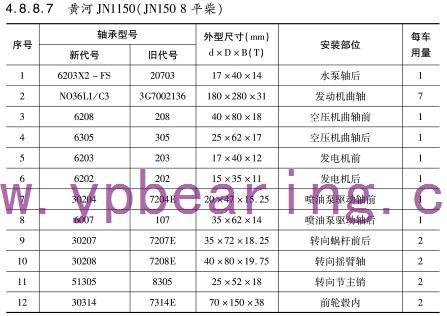 黄河JN1150(JN150 8平柴)车桥轴承型号