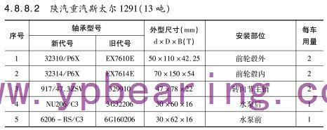 陕汽重汽斯太尔1291(13吨)车桥轴承型号