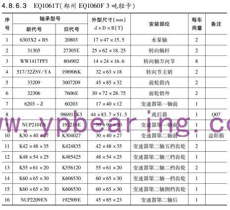 EQ1061T郑州(EQ1060 F吨轻卡)车桥轴承型号