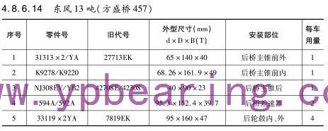 东风13吨(方盛桥457)车桥轴承型号