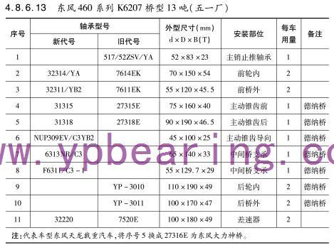 东风460系列K6207桥型13吨(五一厂)车桥轴承型号