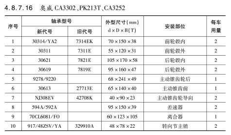 奥威CA3302、PK213T、CA3252轴承