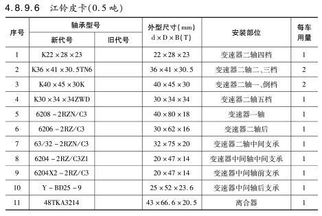 江铃皮卡(0.5吨)轴承