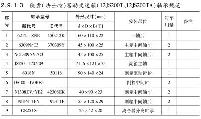陕齿(法士特)富勒变速箱(12JS200T、12JS200TA)轴承规范