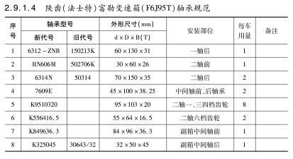 陕齿(法士特)富勒变速箱(F6J95T)轴承规范