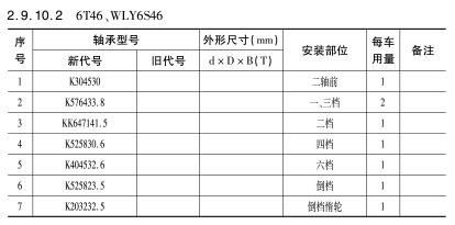6E46、WLY6S46变速箱