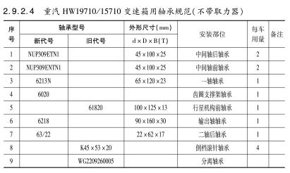 重汽HW19710/15710变速箱用轴承规范(不带取力器)